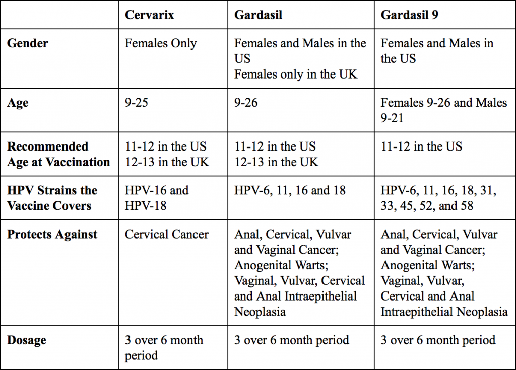 Gardasil 9 Blog Post Chart